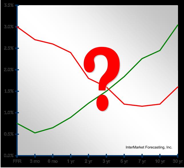 blog-yield-curve-question-mark-644w