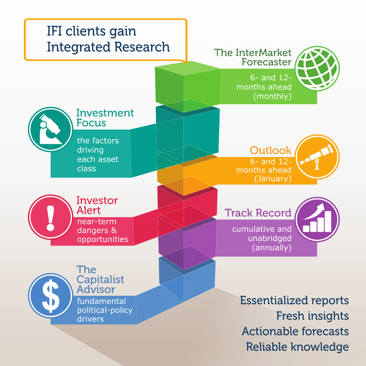 IFI clients gain integrated research